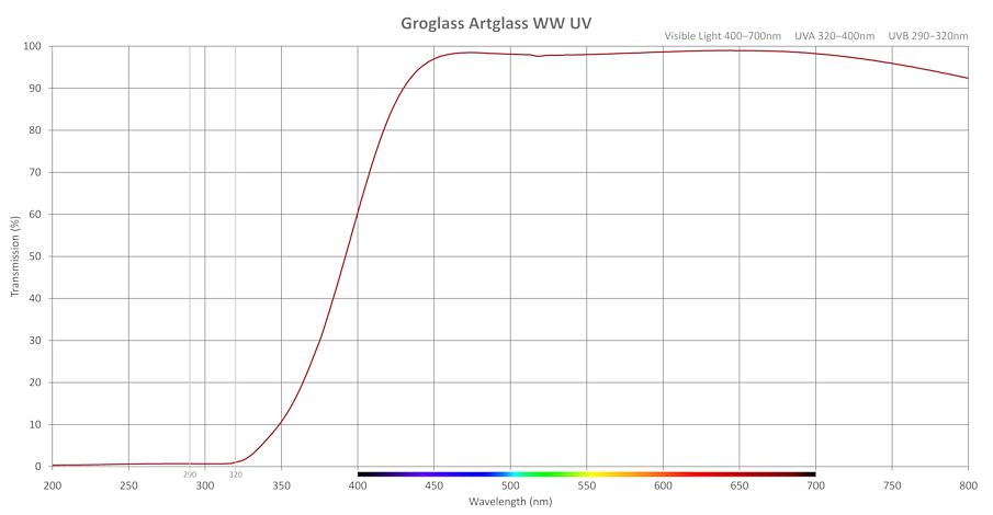 Transmission-ArtglassWWUV