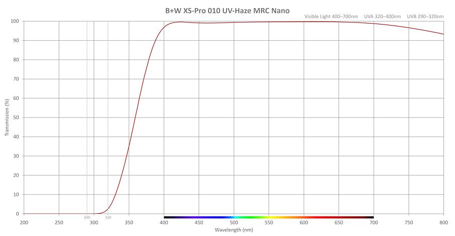 Transmission-B+W-XS-Pro-UV-Haze-MRC-Nano