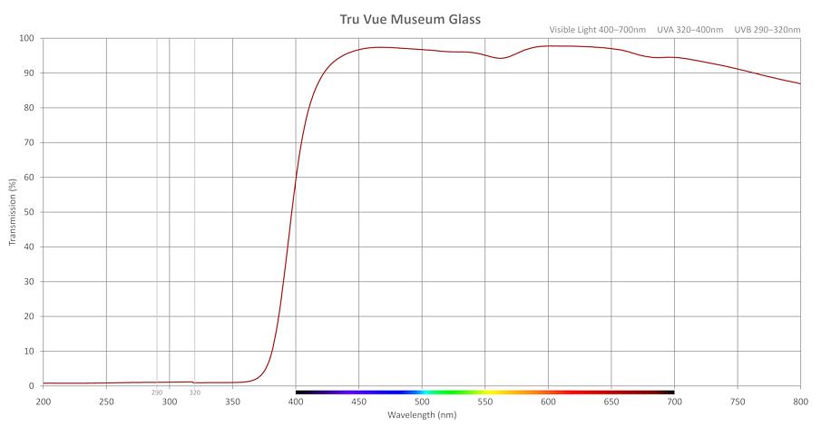 Transmission-Museum-Glass