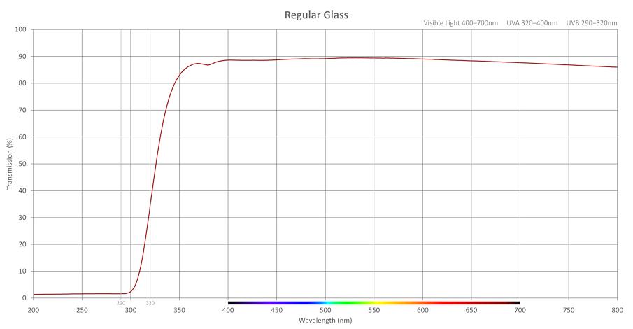 Transmission-Regular-Glass
